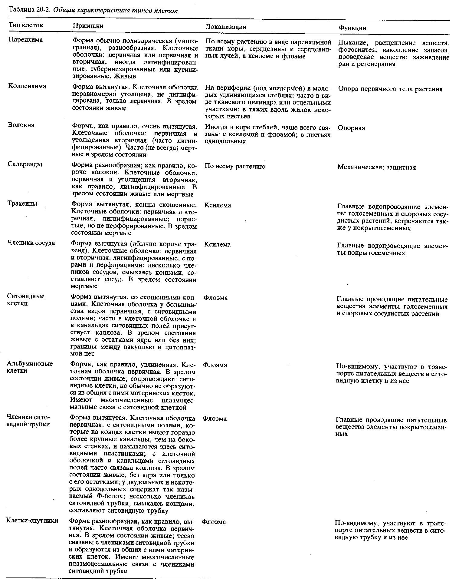 таблица ткани человека 9 класс